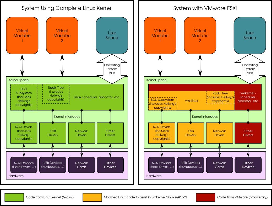 Copyleft Compliance Projects