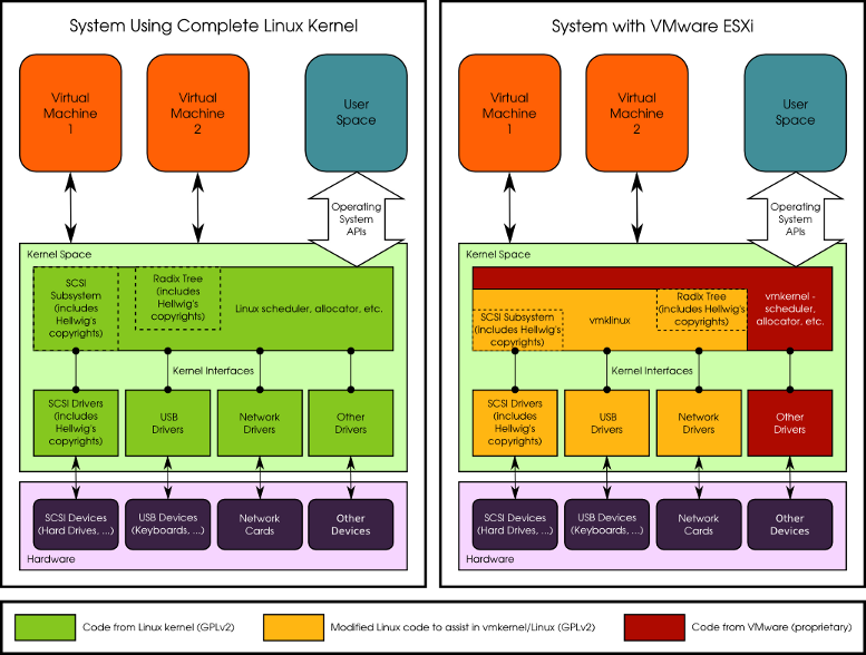 [Diagram of Linux and VMware running kernels]